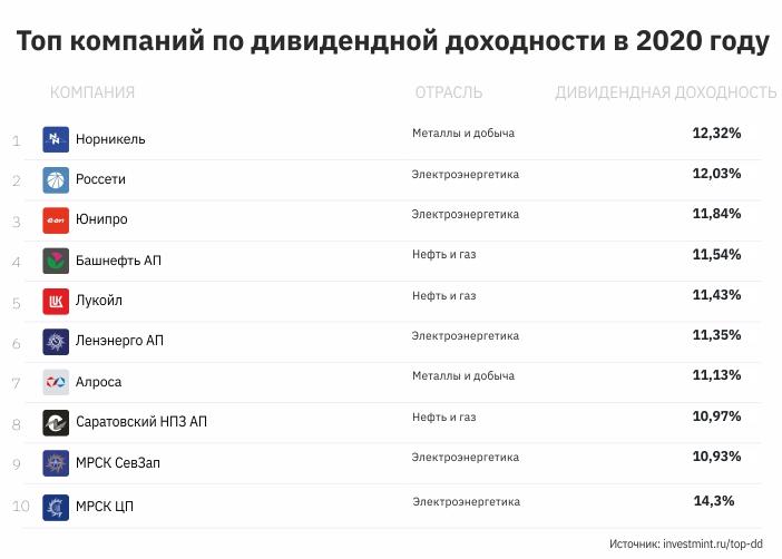 топ компаний по дивидендной доходности