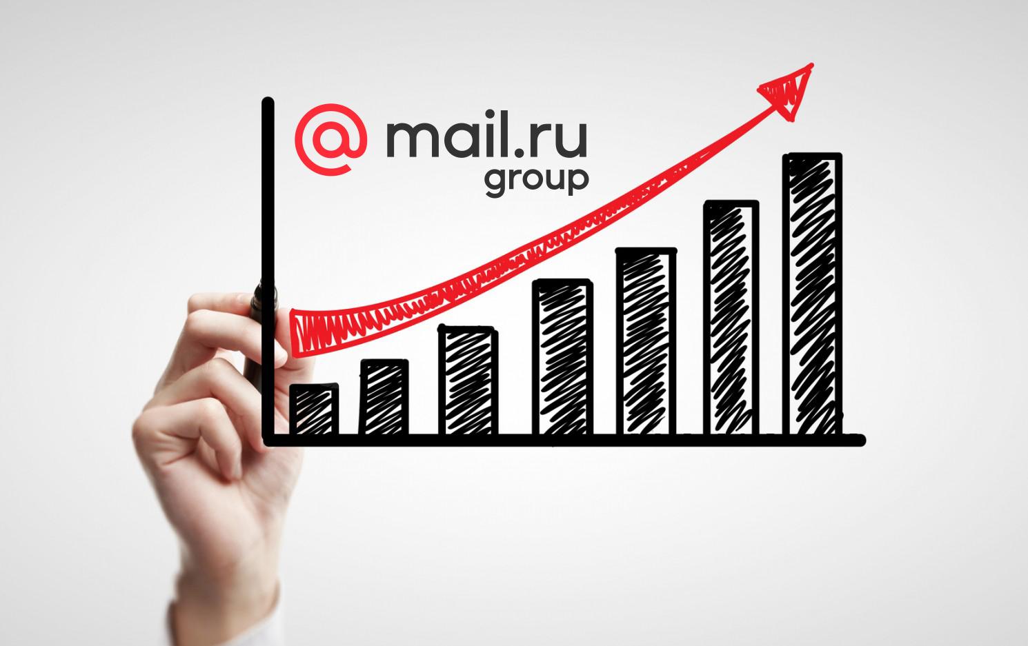 Бумаги Mail.ru Group дорожают благодаря сделке с Amazon