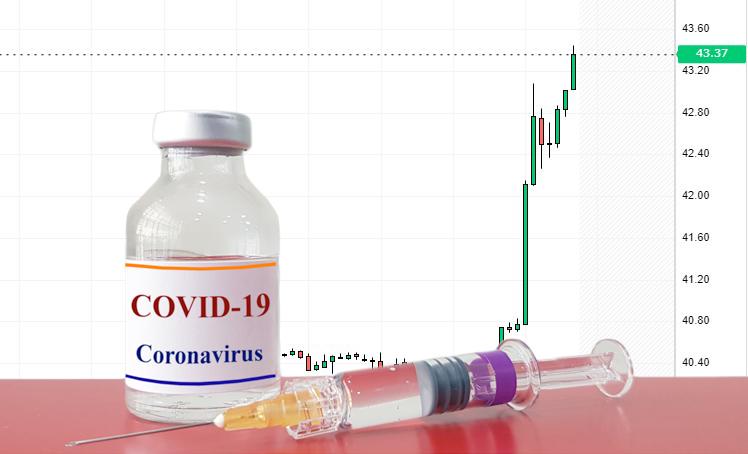 Цена нефти растет на новостях о вакцине от коронавируса
